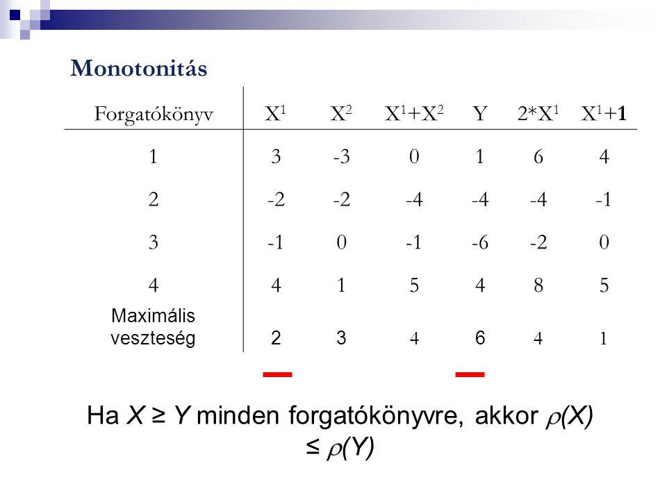 Monotonitás ForgatókönyvX1X1 X2X2 X 1 +X 2 Y2*X 1 X1+1X1+1 13-30164 2-2 -4 3 0 -6-20 4415485 Maximális veszteség23  6  1 Ha X ≥ Y minden forgatókönyvre, akkor  (X) ≤  (Y)