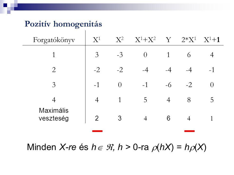 Pozitív homogenitás ForgatókönyvX1X1 X2X2 X 1 +X 2 Y2*X 1 X1+1X1+1 13-30164 2-2 -4 3 0 -6-20 4415485 Maximális veszteség23  6  1 Minden X-re és h  , h > 0-ra  (hX) = h  (X)