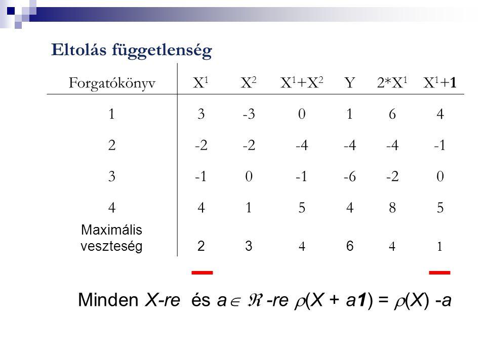Eltolás függetlenség ForgatókönyvX1X1 X2X2 X 1 +X 2 Y2*X 1 X1+1X1+1 13-30164 2-2 -4 3 0 -6-20 4415485 Maximális veszteség23  6  Minden X-re és a   -re  (X + a1) =  (X) -a