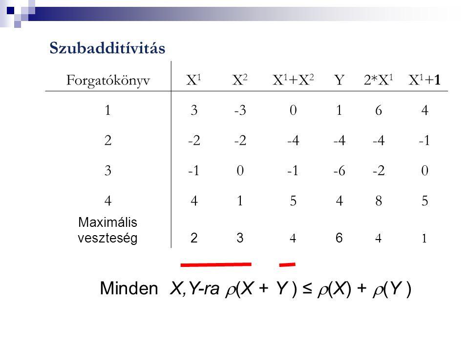 Szubadditívitás ForgatókönyvX1X1 X2X2 X 1 +X 2 Y2*X 1 X1+1X1+1 13-30164 2-2 -4 3 0 -6-20 4415485 Maximális veszteség23  6  Minden X,Y-ra  (X + Y ) ≤  (X) +  (Y )