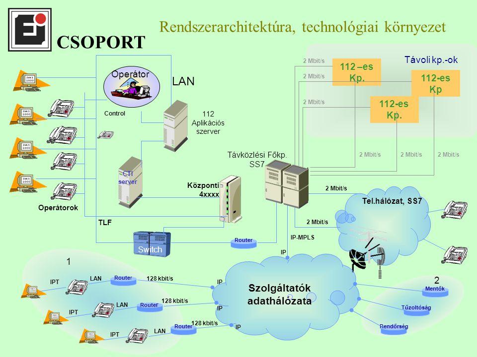Rendszerarchitektúra, technológiai környezet Szolgáltatók adathálózata CTI server 112 Aplikációs szerver Központi 4xxxx LAN Router TLF Switch SDH uzel Router Operátorok 128 kbit/s LAN IPT LAN IPT IP Control IP-MPLS 2 Mbit/s Távoli kp.-ok 112 –es Kp.