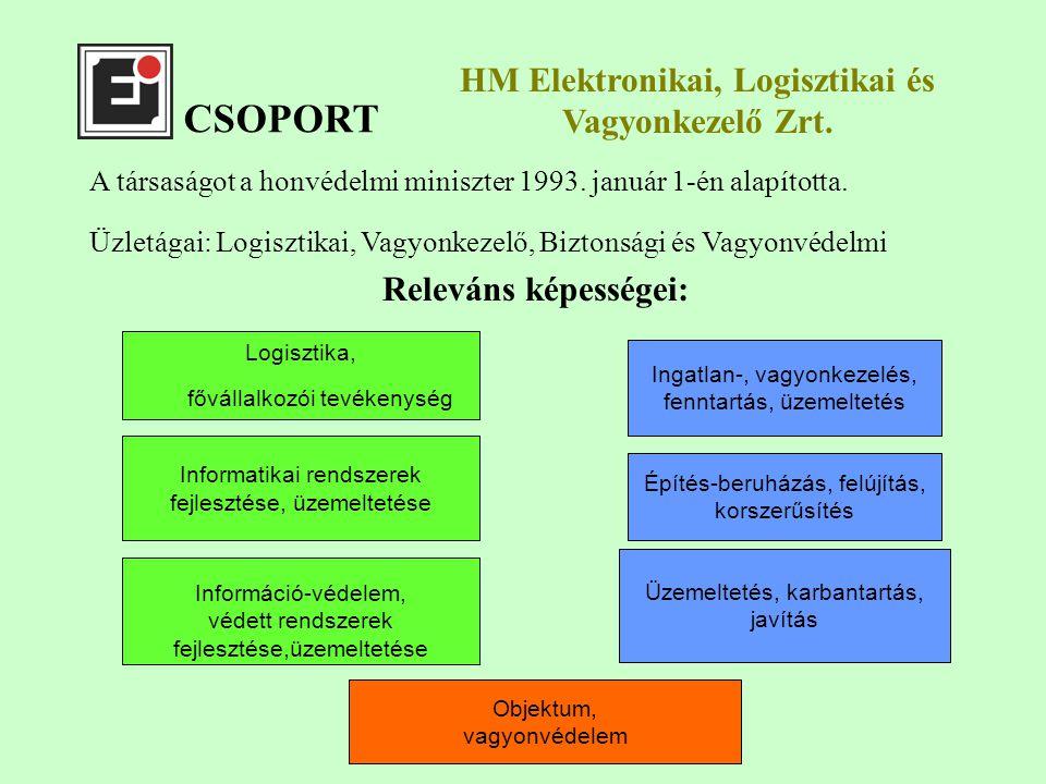 CSOPORT Releváns képességei: HM Elektronikai, Logisztikai és Vagyonkezelő Zrt.