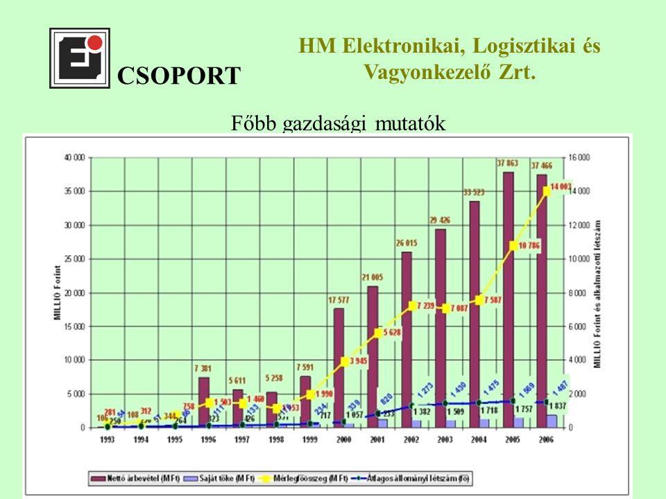 CSOPORT Főbb gazdasági mutatók HM Elektronikai, Logisztikai és Vagyonkezelő Zrt.