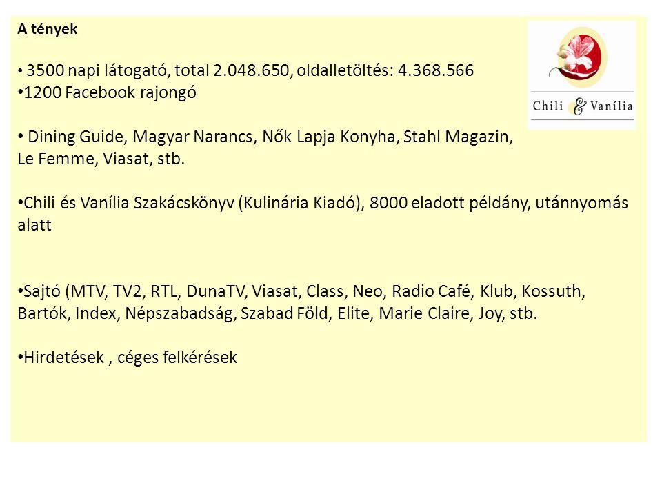 A tények 3500 napi látogató, total 2.048.650, oldalletöltés: 4.368.566 1200 Facebook rajongó Dining Guide, Magyar Narancs, Nők Lapja Konyha, Stahl Magazin, Le Femme, Viasat, stb.