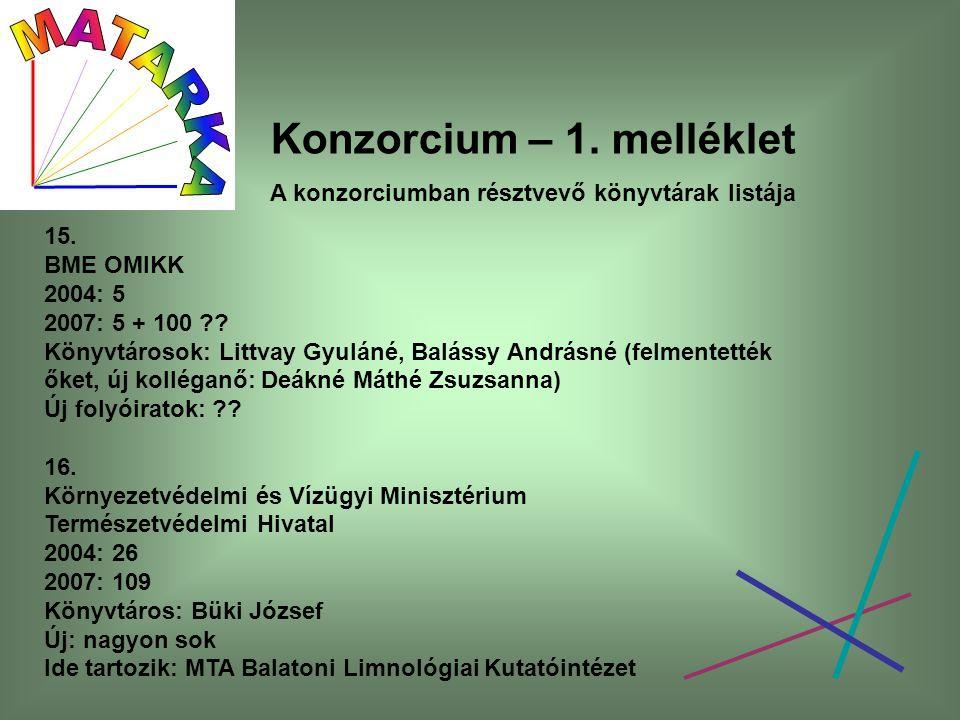 Konzorcium – 1. melléklet A konzorciumban résztvevő könyvtárak listája 15. BME OMIKK 2004: 5 2007: 5 + 100 ?? Könyvtárosok: Littvay Gyuláné, Balássy A