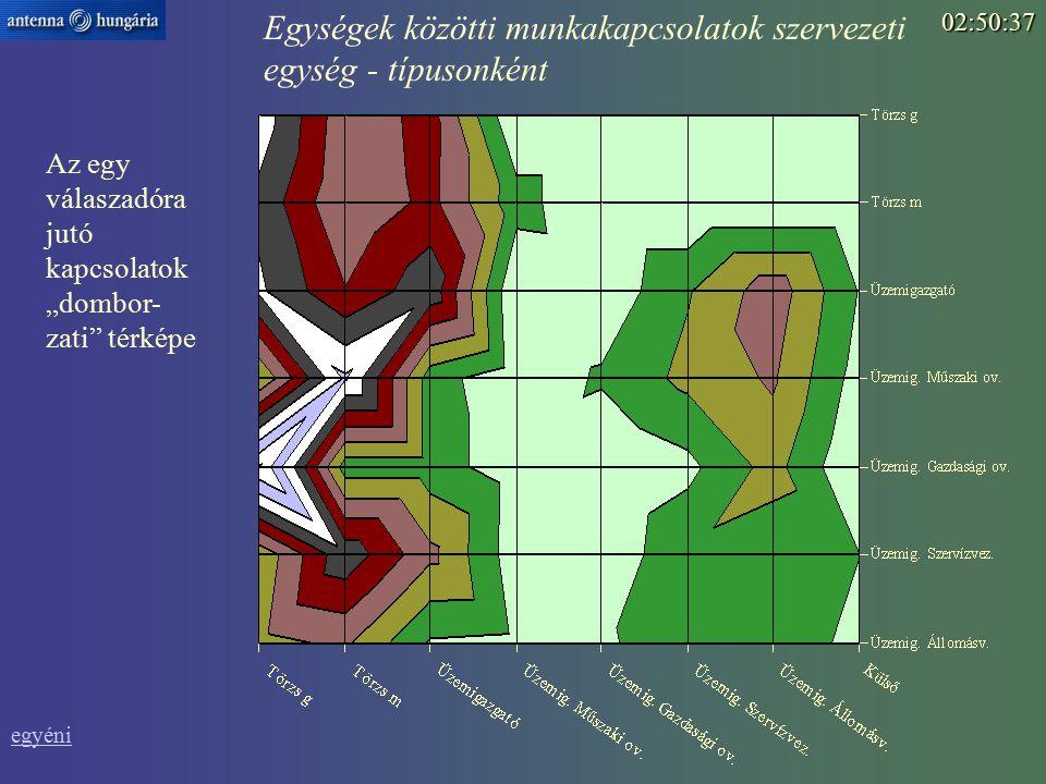 """Az egy válaszadóra jutó kapcsolatok """"dombor- zati térképe02:52:15 Egységek közötti munkakapcsolatok szervezeti egység - típusonként egyéni"""