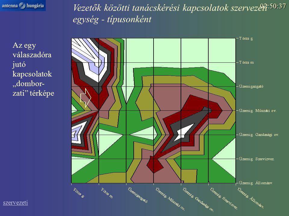 """02:52:15 Vezetők közötti tanácskérési kapcsolatok szervezeti egység - típusonként szervezeti Az egy válaszadóra jutó kapcsolatok """"dombor- zati térképe"""