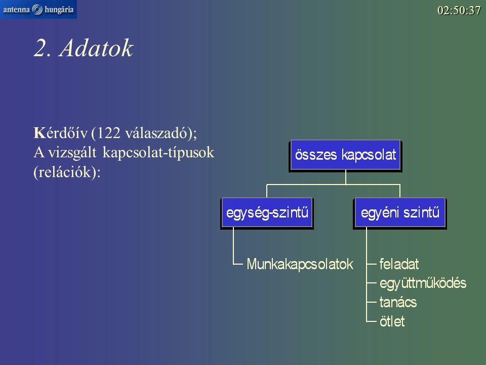 2. Adatok Kérdőív (122 válaszadó); A vizsgált kapcsolat-típusok (relációk):02:52:15