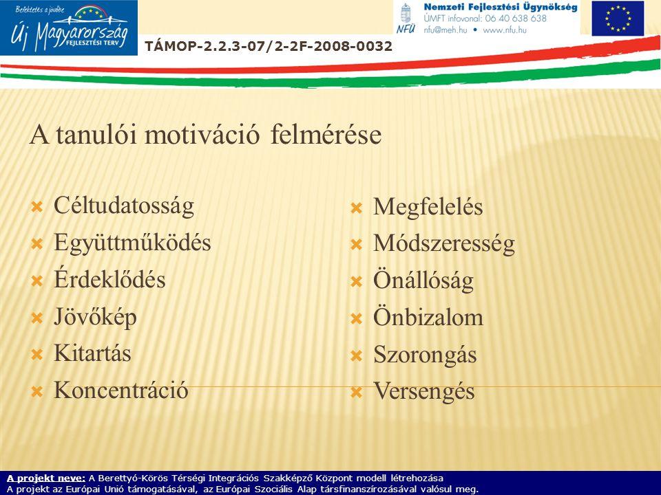 A tanulói motiváció felmérése  Céltudatosság  Együttműködés  Érdeklődés  Jövőkép  Kitartás  Koncentráció  Megfelelés  Módszeresség  Önállóság  Önbizalom  Szorongás  Versengés TÁMOP-2.2.3-07/2-2F-2008-0032 A projekt neve: A Berettyó-Körös Térségi Integrációs Szakképző Központ modell létrehozása A projekt az Európai Unió támogatásával, az Európai Szociális Alap társfinanszírozásával valósul meg.