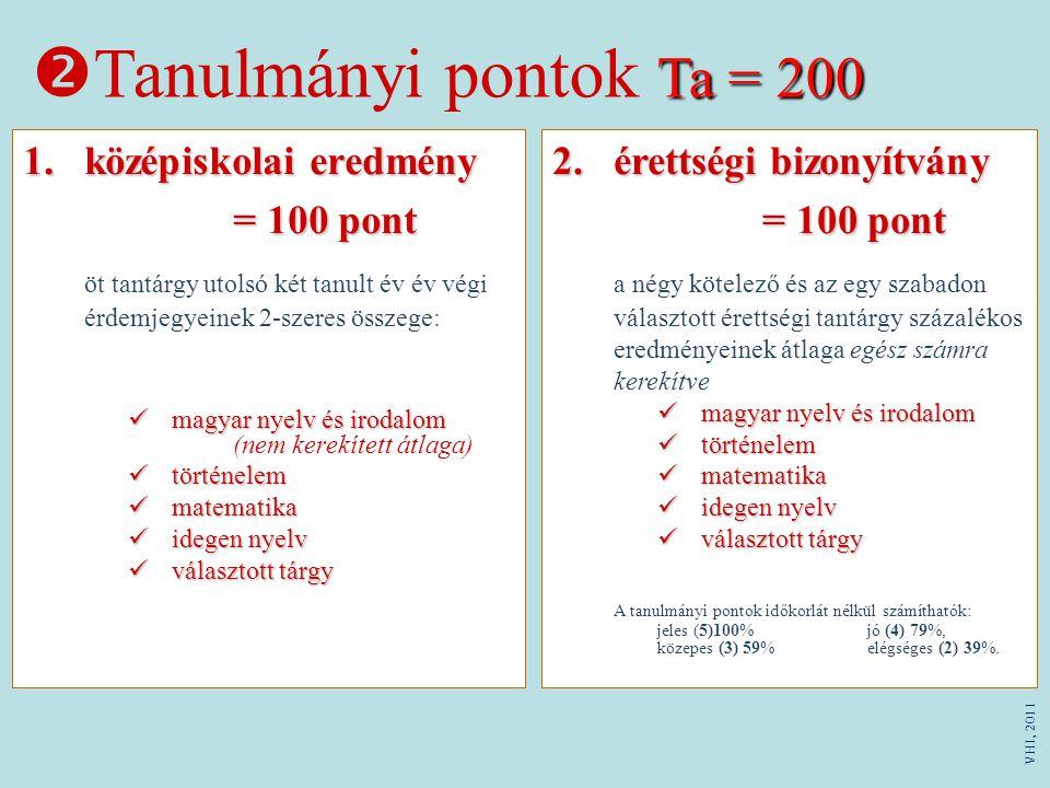 Ta = 200  Tanulmányi pontok Ta = 200 1.középiskolai eredmény = 100 pont öt tantárgy utolsó két tanult év év végi érdemjegyeinek 2-szeres összege: magyar nyelv és irodalom magyar nyelv és irodalom (nem kerekített átlaga) történelem történelem matematika matematika idegen nyelv idegen nyelv választott tárgy választott tárgy 2.érettségi bizonyítvány = 100 pont a négy kötelező és az egy szabadon választott érettségi tantárgy százalékos eredményeinek átlaga egész számra kerekítve magyar nyelv és irodalom magyar nyelv és irodalom történelem történelem matematika matematika idegen nyelv idegen nyelv választott tárgy választott tárgy A tanulmányi pontok időkorlát nélkül számíthatók: jeles (5)100%jó (4) 79%, közepes (3) 59%elégséges (2) 39%.