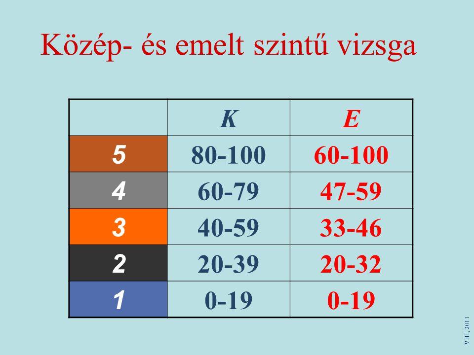 Közép- és emelt szintű vizsga VHI, 2011 KE 580-10060-100 460-7947-59 340-5933-46 220-3920-32 10-19