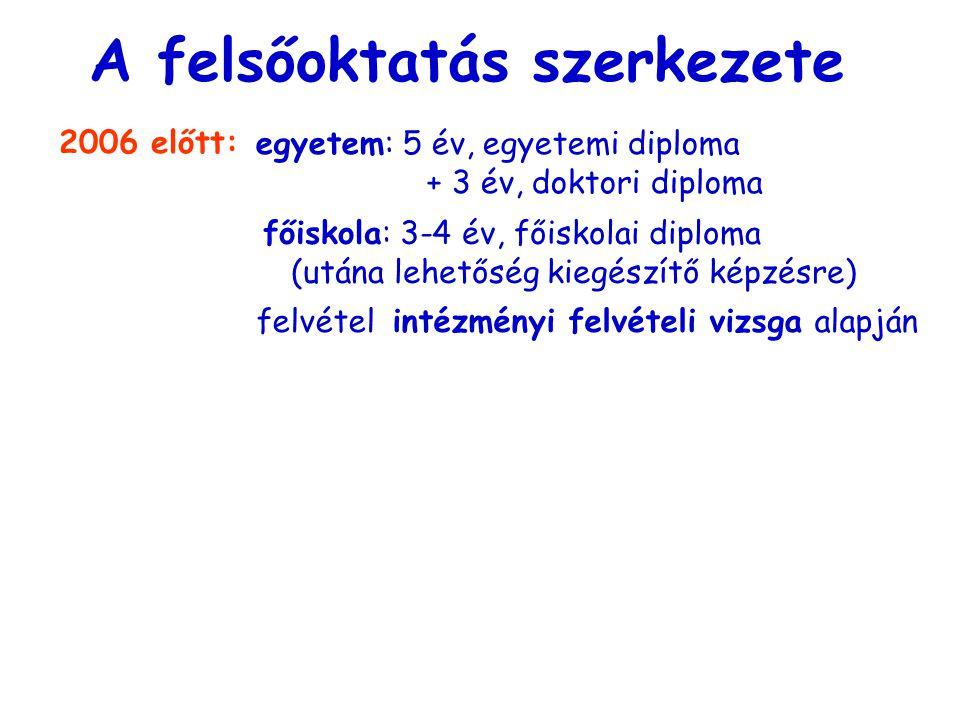 történet A felsőoktatás szerkezete 2006 előtt: egyetem: 5 év, egyetemi diploma + 3 év, doktori diploma főiskola: 3-4 év, főiskolai diploma (utána lehe