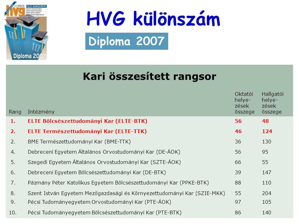 HVG Kari összesített rangsor RangIntézmény Oktatói helye- zések összege Hallgatói helye- zések összege 1.ELTE Bölcsészettudományi Kar (ELTE-BTK)5648 2