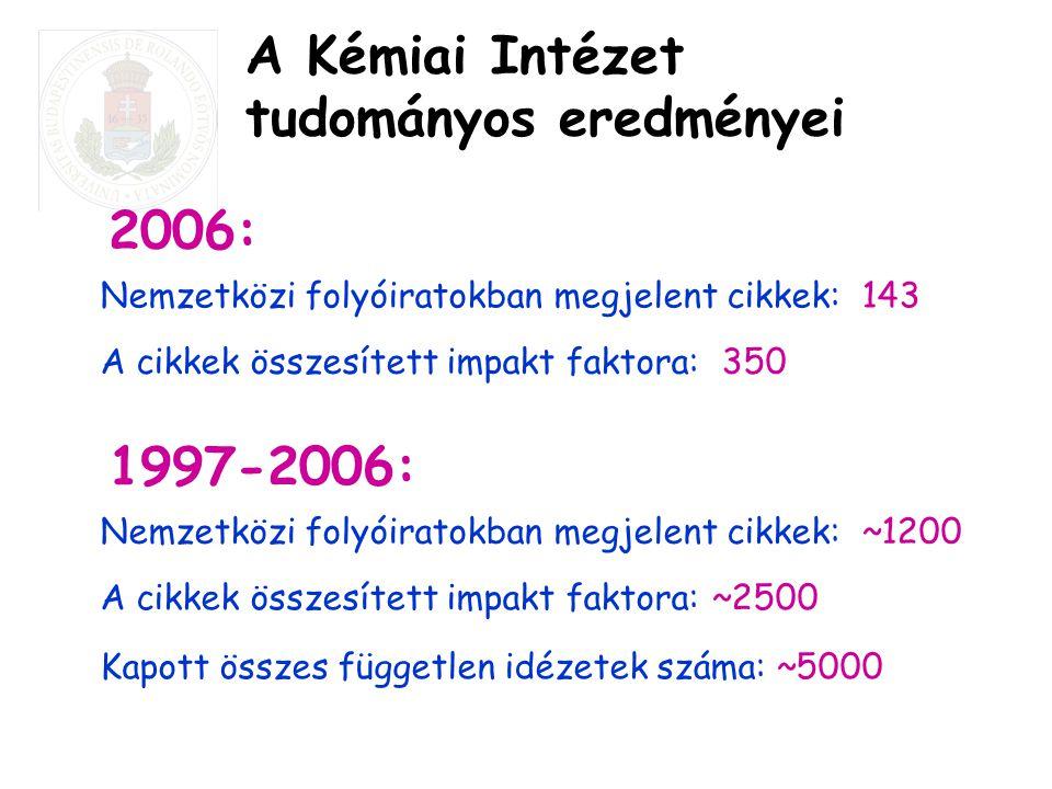 A Kémiai Intézet tudományos eredményei Nemzetközi folyóiratokban megjelent cikkek: 143 A cikkek összesített impakt faktora: 350 2006: Nemzetközi folyó