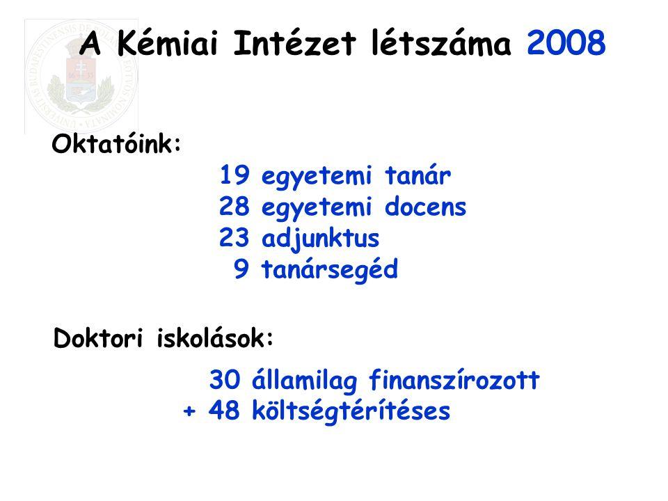 A Kémiai Intézet létszáma 2008 Oktatóink: 19 egyetemi tanár 28 egyetemi docens 23 adjunktus 9 tanársegéd Doktori iskolások: 30 államilag finanszírozot