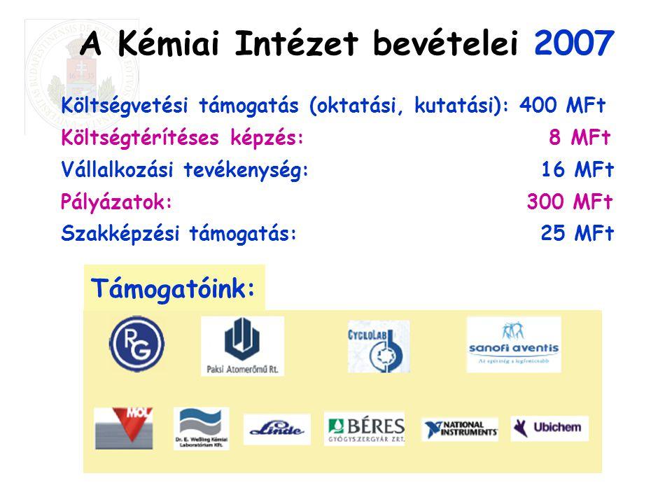 A Kémiai Intézet bevételei 2007 Költségvetési támogatás (oktatási, kutatási): 400 MFt Költségtérítéses képzés: 8 MFt Vállalkozási tevékenység: 16 MFt