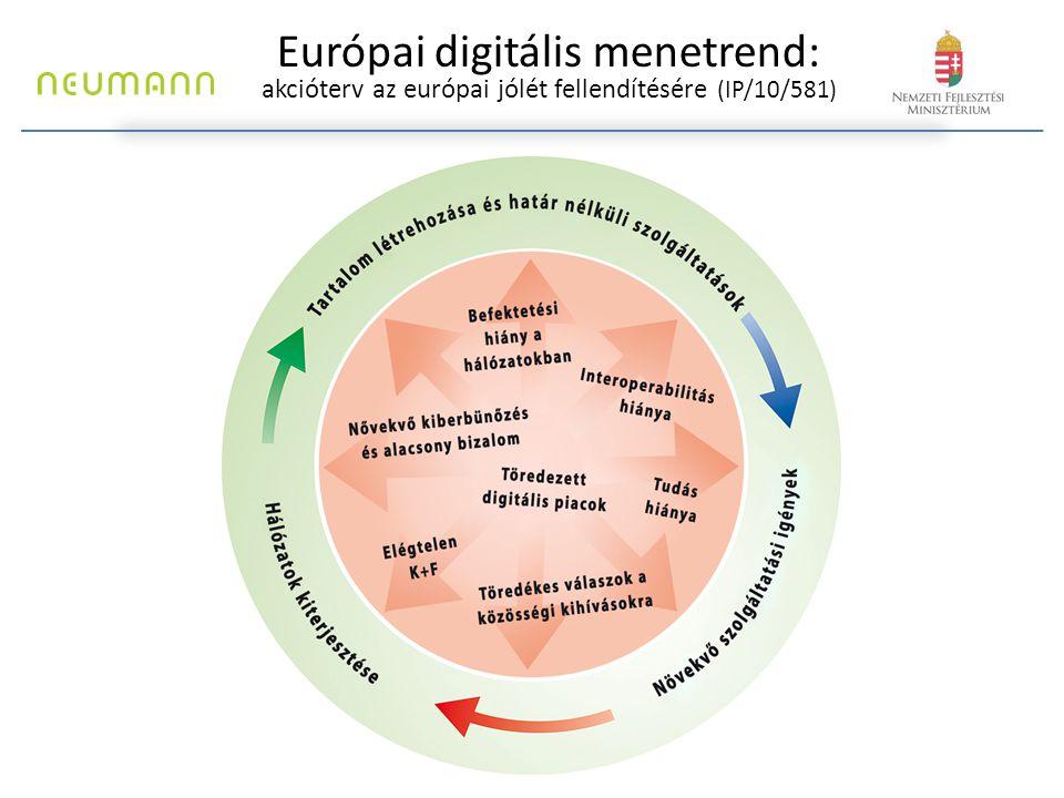 Európai digitális menetrend és a Digitális Magyarország Program DIGITÁLIS MENETREND CÉLJAIDIGITÁLIS MAGYARORSZÁG PROGRAM PRIORITÁSAI Élénk, egységes digitális piac -tartalmakhoz való könnyebb hozzáférés; -határokon átnyúló internetes tranzakciók egyszerűsítése; -bizalomépítés a digitális szolgáltatások terén; -a távközlési szolgáltatások egységes piacának erősítése.
