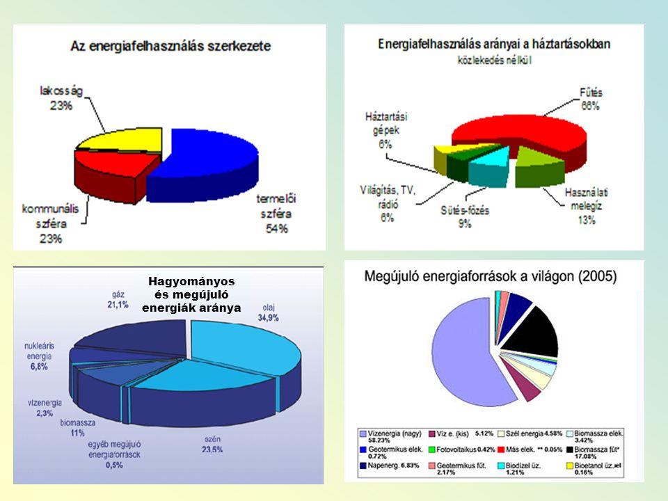 Hagyományos és megújuló energiák aránya