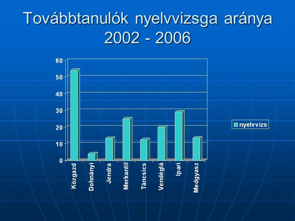 Továbbtanulók nyelvvizsga aránya 2002 - 2006