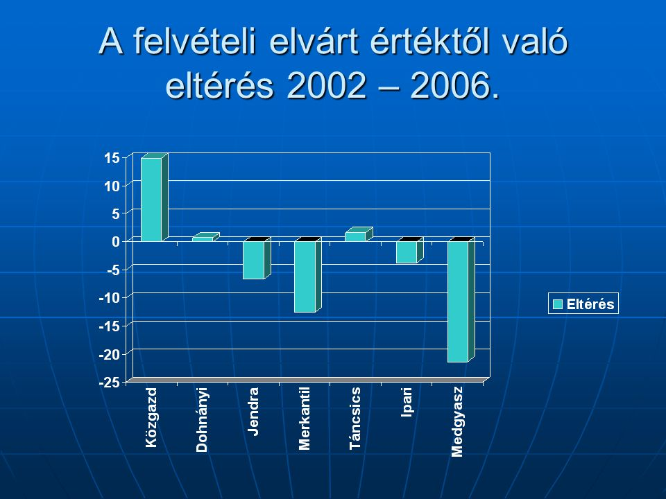 A felvételi elvárt értéktől való eltérés 2002 – 2006.