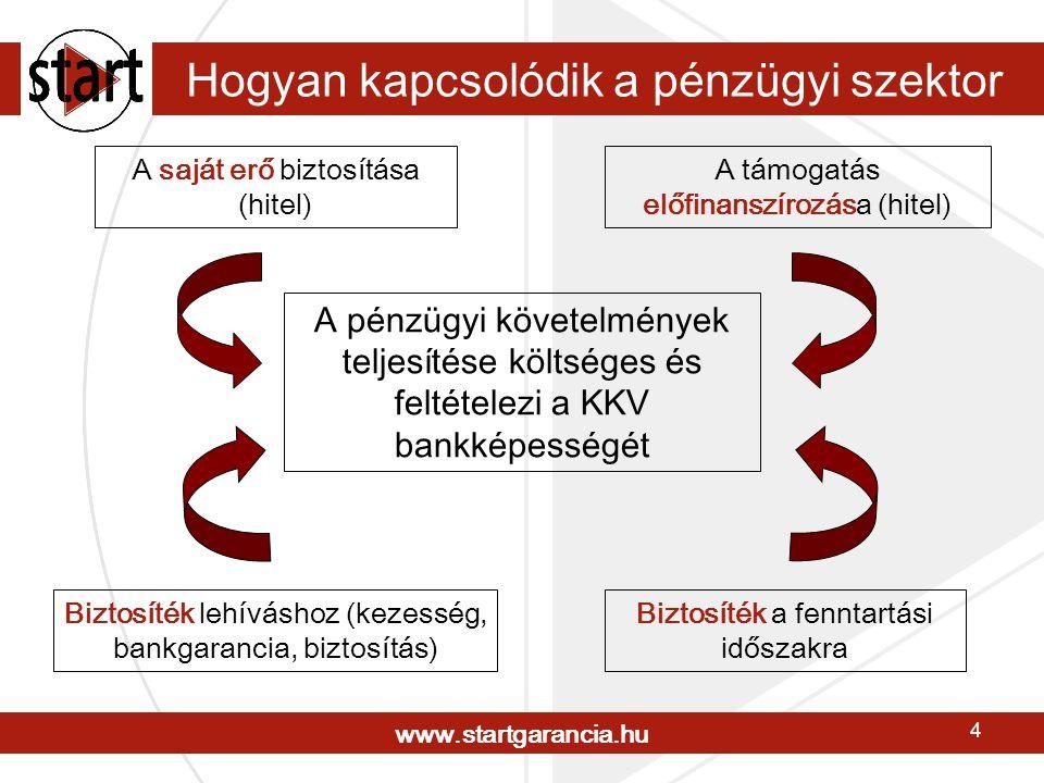 www.startgarancia.hu 4 Hogyan kapcsolódik a pénzügyi szektor A saját erő biztosítása (hitel) A támogatás előfinanszírozása (hitel) Biztosíték lehíváshoz (kezesség, bankgarancia, biztosítás) A pénzügyi követelmények teljesítése költséges és feltételezi a KKV bankképességét Biztosíték a fenntartási időszakra