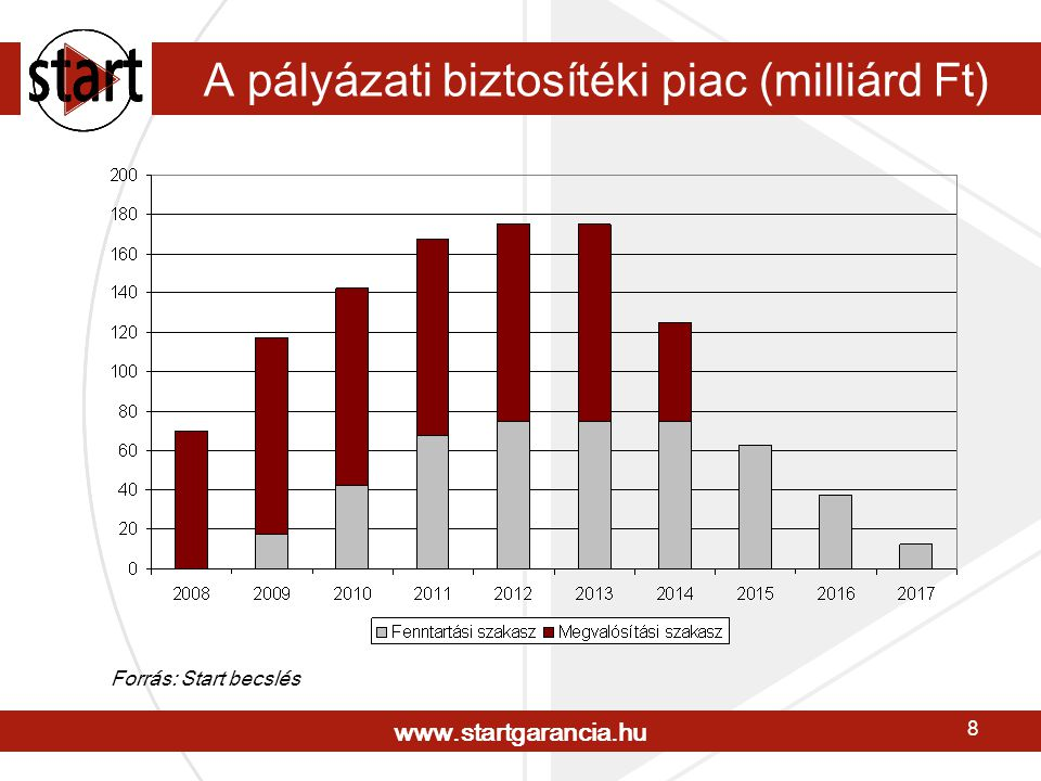 www.startgarancia.hu 8 A pályázati biztosítéki piac (milliárd Ft) Forrás: Start becslés