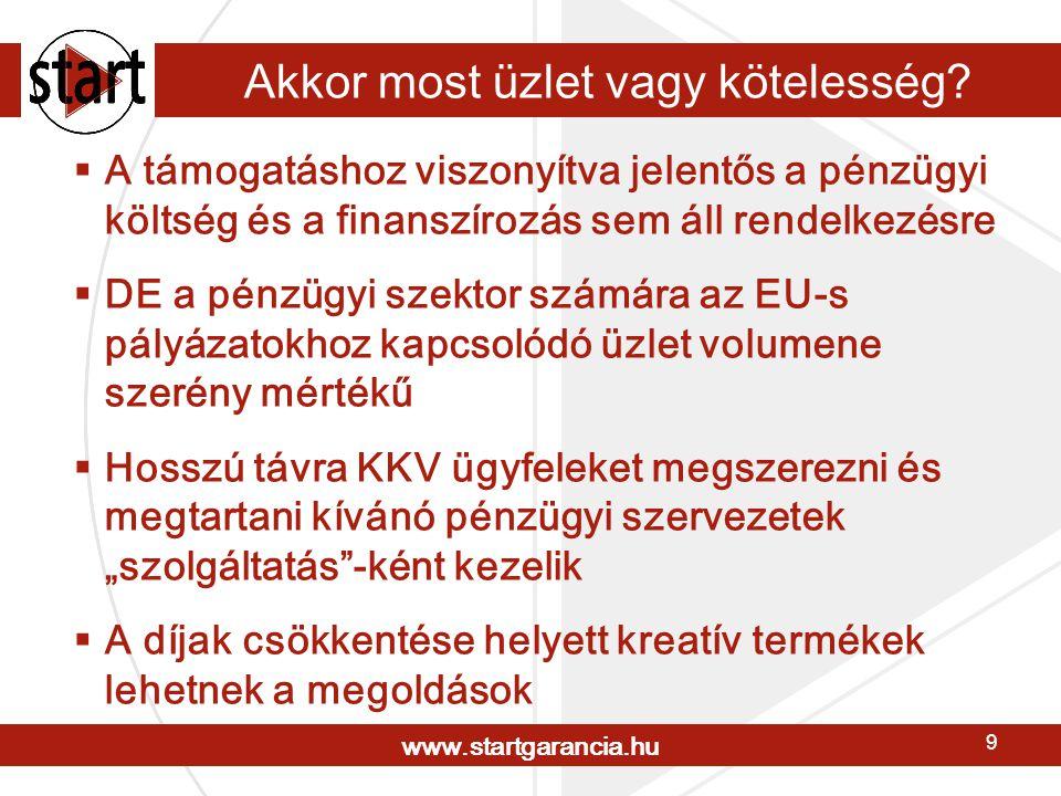 www.startgarancia.hu 10 Pályázati kezességvállalás termék A Start Zrt.