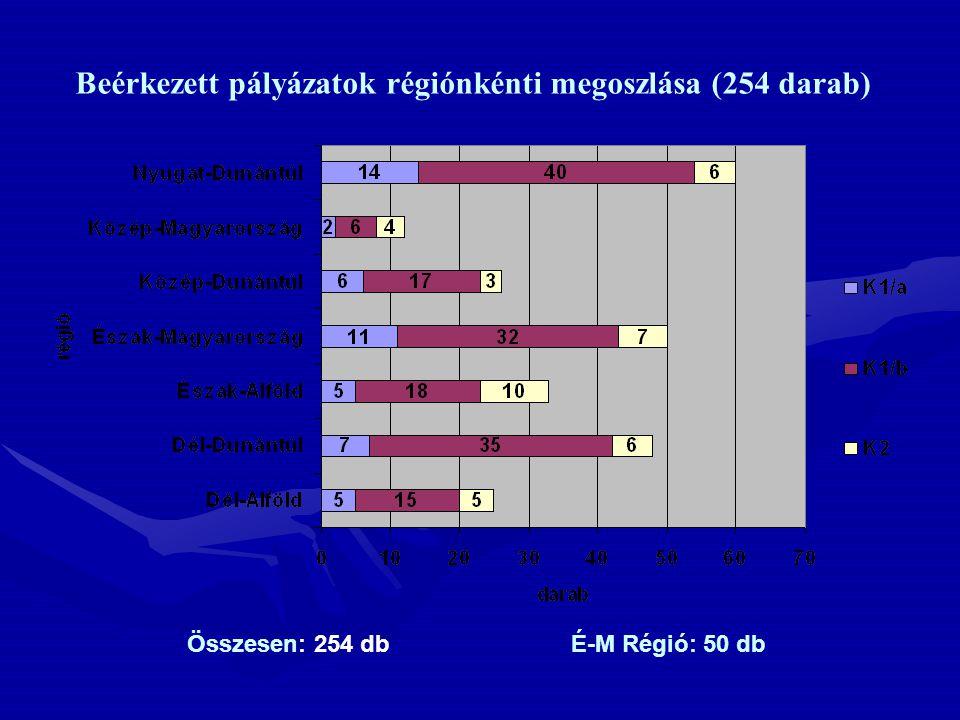Beérkezett pályázatok régiónkénti megoszlása (254 darab) Összesen: 254 dbÉ-M Régió: 50 db