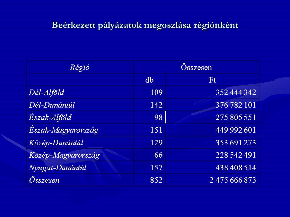 Beérkezett pályázatok megoszlása régiónként RégióÖsszesen dbFt Dél-Alföld109352 444 342 Dél-Dunántúl142376 782 101 Észak-Alföld98275 805 551 Észak-Mag