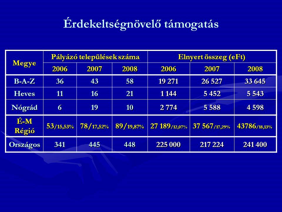 Megye Pályázó települések száma Elnyert összeg (eFt) 200620072008200620072008 B-A-Z364358 19 271 26 527 33 645 Heves111621 1 144 5 452 5 543 Nógrád619