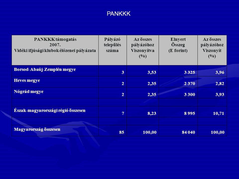 PANKKK támogatás 2007. Vidéki ifjúsági klubok élőzenei pályázata Pályázó település száma Az összes pályázóhoz Viszonyítva (%) Elnyert Összeg (E forint