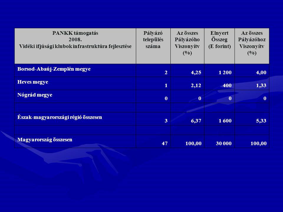 PANKK támogatás 2008. Vidéki ifjúsági klubok infrastruktúra fejlesztése Pályázó település száma Az összes Pályázóho Viszonyítv (%) Elnyert Összeg (E f