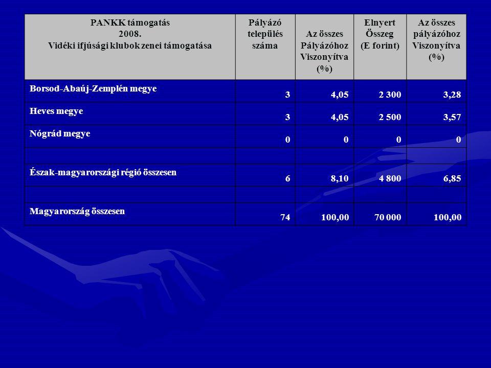 PANKK támogatás 2008. Vidéki ifjúsági klubok zenei támogatása Pályázó település száma Az összes Pályázóhoz Viszonyítva (%) Elnyert Összeg (E forint) A