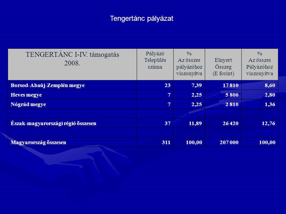 TENGERTÁNC I-IV. támogatás 2008. Pályázó Település száma % Az összes pályázóhoz viszonyítva Elnyert Összeg (E forint) % Az összes Pályázóhoz viszonyít