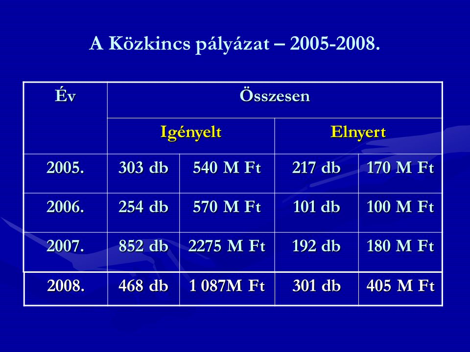 Közkincs- 2007. Év Közkincs – 2007. IgényeltElnyert 2007.852 db2 275 mFt192 db180mFt