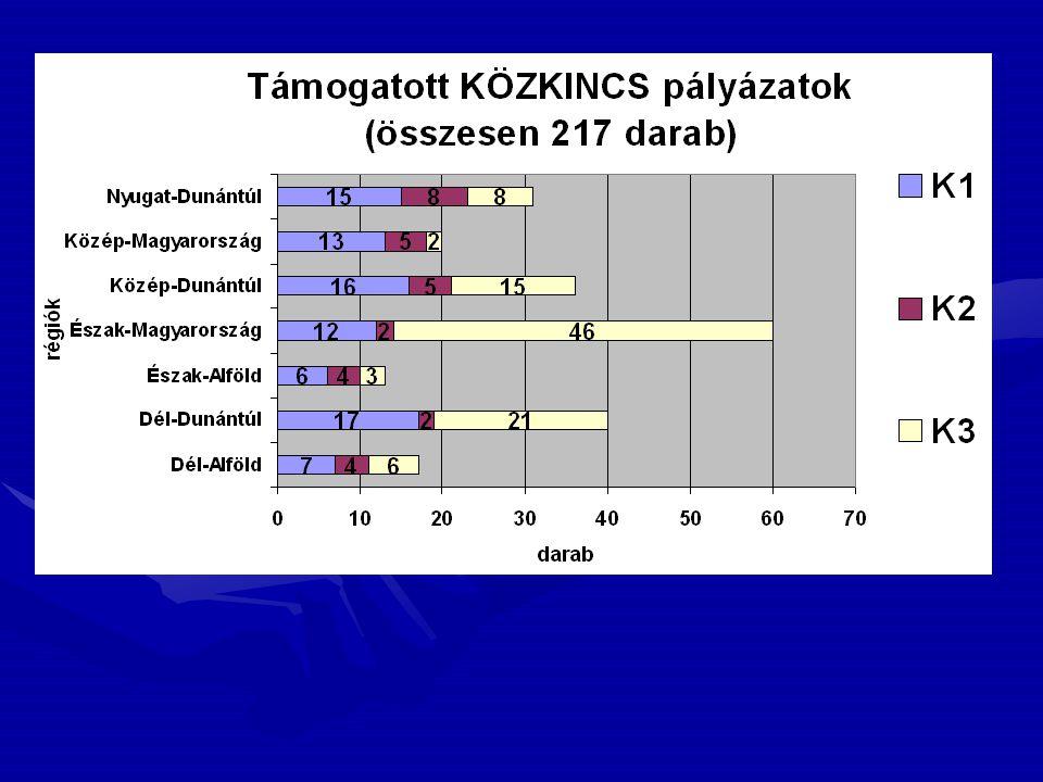 Megye Nyertes pályázat Elnyert támogatás B-A-Z52/47 32 832 Heves16/12 14 380 Nógrád1/1330
