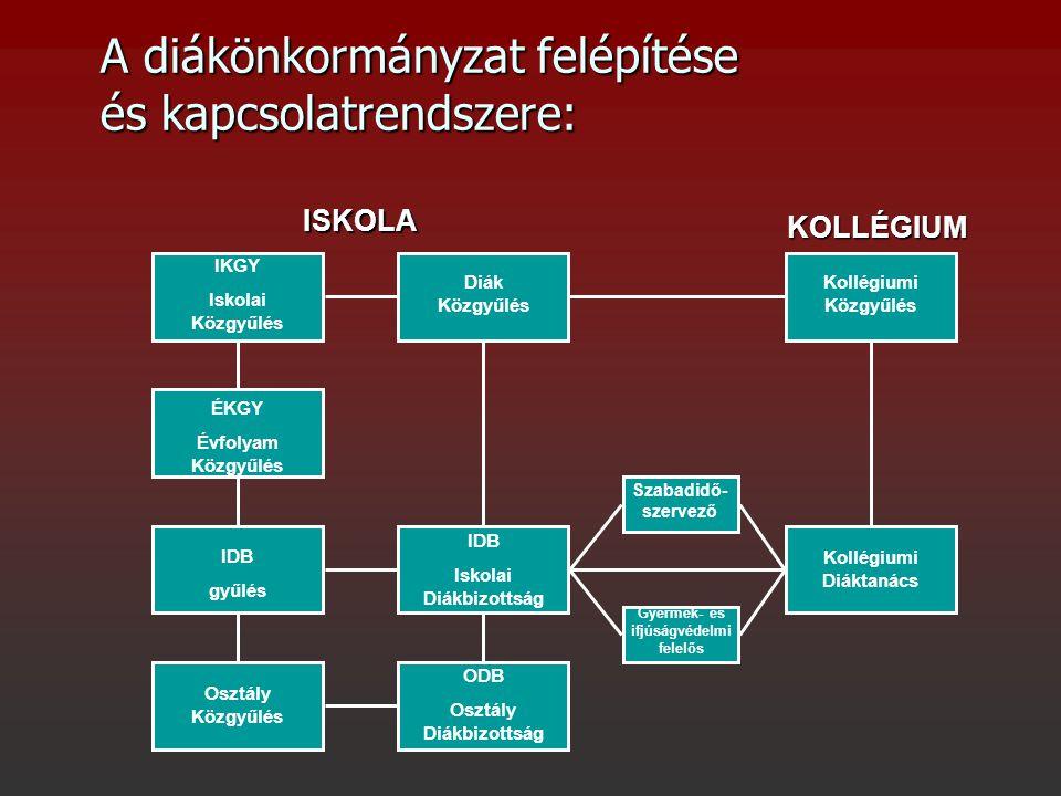 A diákönkormányzat felépítése és kapcsolatrendszere: ISKOLA KOLLÉGIUM IKGY Iskolai Közgyűlés Diák Közgyűlés Kollégiumi Közgyűlés ÉKGY Évfolyam Közgyűl