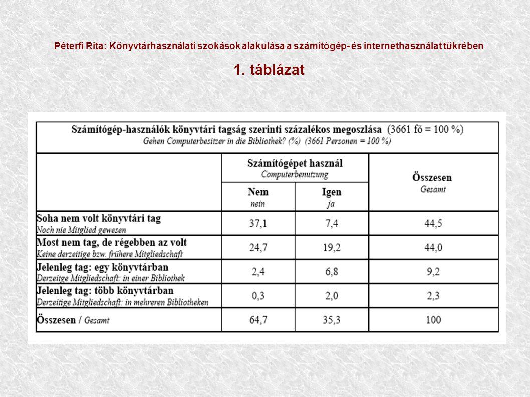 Péterfi Rita: Könyvtárhasználati szokások alakulása a számítógép- és internethasználat tükrében 2.