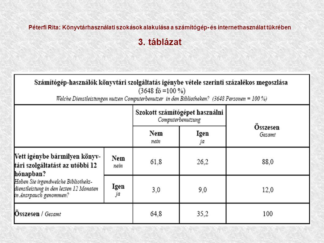 Péterfi Rita: Könyvtárhasználati szokások alakulása a számítógép- és internethasználat tükrében 3.
