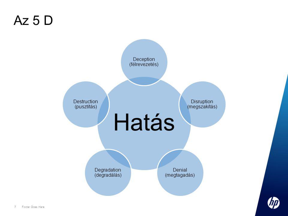 7 Footer Goes Here 7 Az 5 D Hatás Deception (félrevezetés) Disruption (megszakítás) Denial (megtagadás) Degradation (degradálás) Destruction (pusztítá