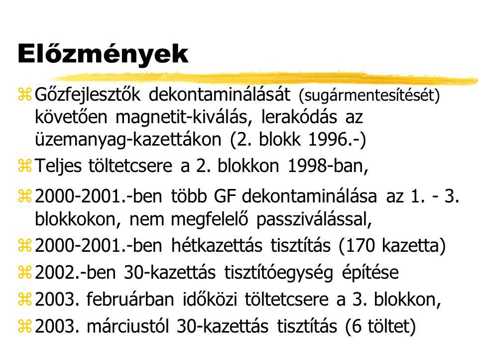 Előzmények zGőzfejlesztők dekontaminálását (sugármentesítését) követően magnetit-kiválás, lerakódás az üzemanyag-kazettákon (2. blokk 1996.-) zTeljes