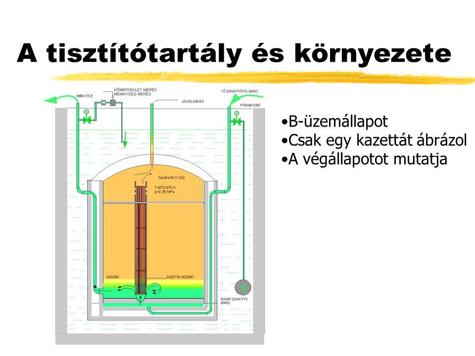 A tisztítótartály és környezete B-üzemállapot Csak egy kazettát ábrázol A végállapotot mutatja