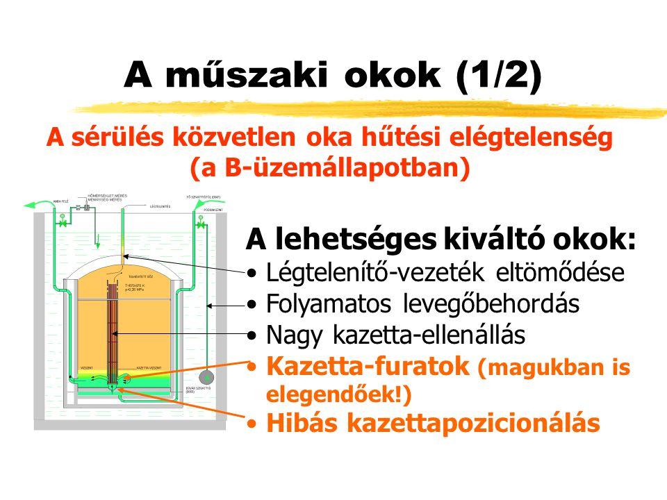A műszaki okok (1/2) A lehetséges kiváltó okok: Légtelenítő-vezeték eltömődése Folyamatos levegőbehordás Nagy kazetta-ellenállás Kazetta-furatok (magukban is elegendőek!) Hibás kazettapozicionálás A sérülés közvetlen oka hűtési elégtelenség (a B-üzemállapotban)