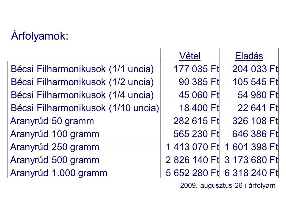 VételEladás Bécsi Filharmonikusok (1/1 uncia)177 035 Ft 204 033 Ft Bécsi Filharmonikusok (1/2 uncia)90 385 Ft105 545 Ft Bécsi Filharmonikusok (1/4 unc