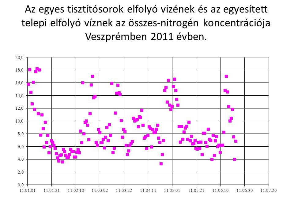 Az egyes tisztítósorok elfolyó vizének és az egyesített telepi elfolyó víznek az összes-nitrogén koncentrációja Veszprémben 2011 évben.
