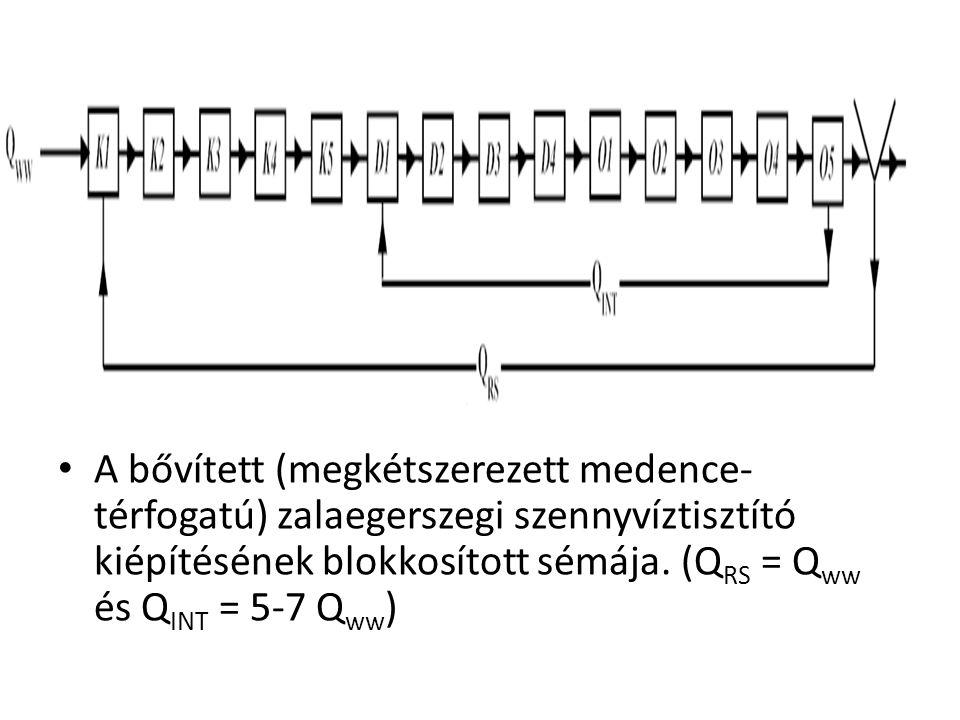 A bővített (megkétszerezett medence- térfogatú) zalaegerszegi szennyvíztisztító kiépítésének blokkosított sémája. (Q RS = Q ww és Q INT = 5-7 Q ww )