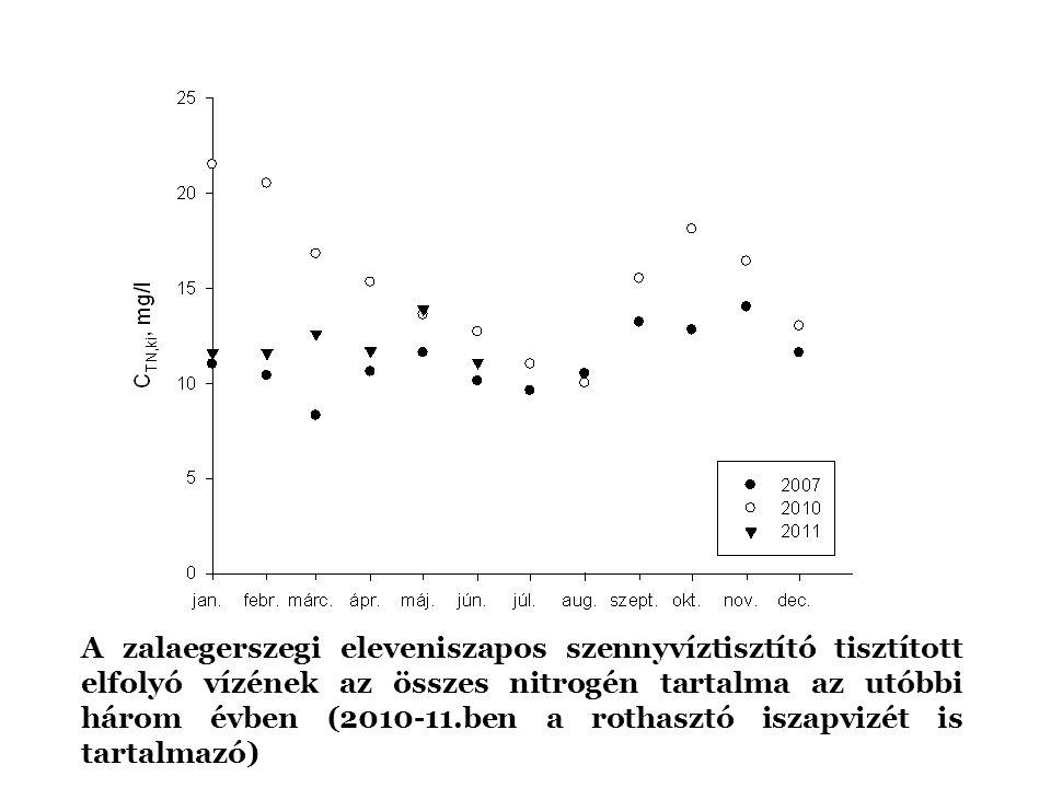 Adatok a valóságban A zalaegerszegi eleveniszapos szennyvíztisztító tisztított elfolyó vízének az összes nitrogén tartalma az utóbbi három évben (2010
