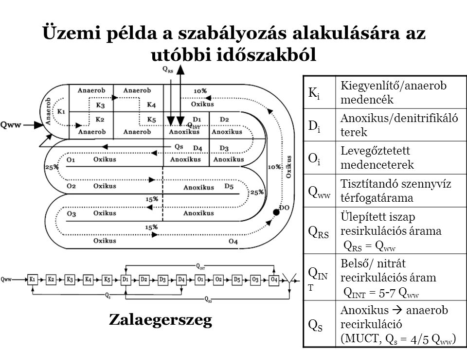 Üzemi példa a szabályozás alakulására az utóbbi időszakból Zalaegerszeg KiKi Kiegyenlítő/anaerob medencék DiDi Anoxikus/denitrifikáló terek OiOi Leveg