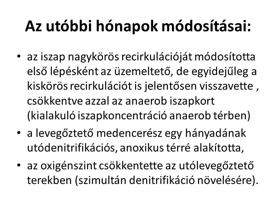 Az utóbbi hónapok módosításai: az iszap nagykörös recirkulációját módosította első lépésként az üzemeltető, de egyidejűleg a kiskörös recirkulációt is
