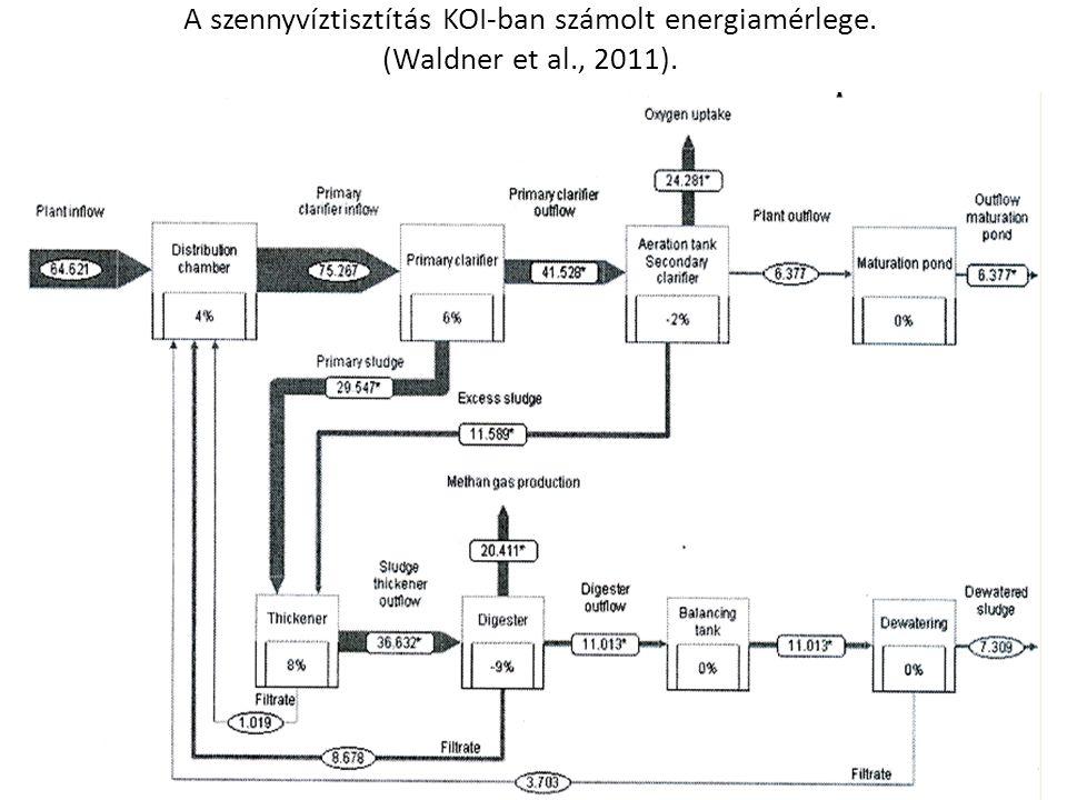 A szennyvíztisztítás KOI-ban számolt energiamérlege. (Waldner et al., 2011).